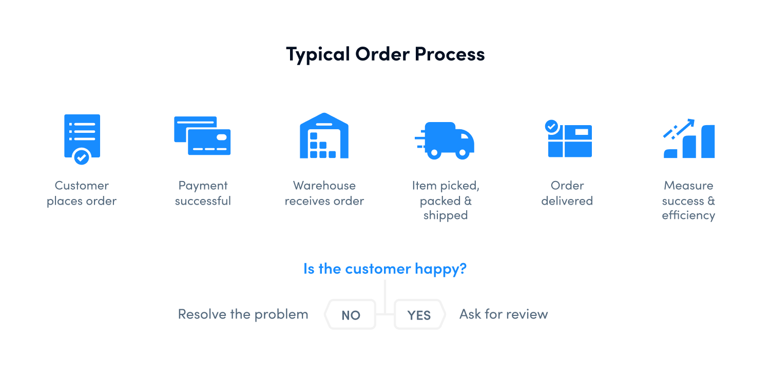Stages of the order fulfillment process